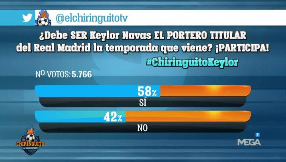 Encuesta sobre Keylor