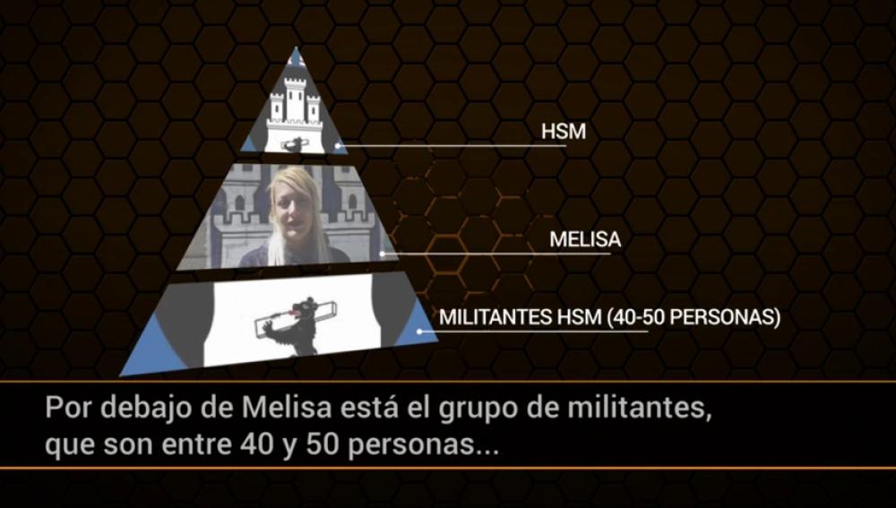 Frame 83.931428 de: Así es el organigrama de Hogar Social Madrid