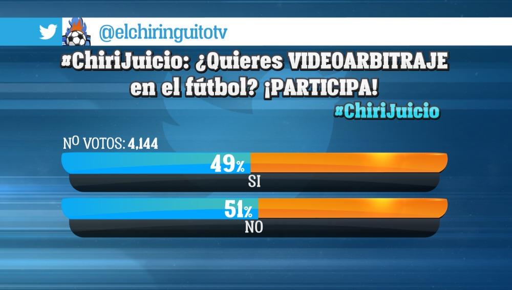 Encuesta El Chiringuito