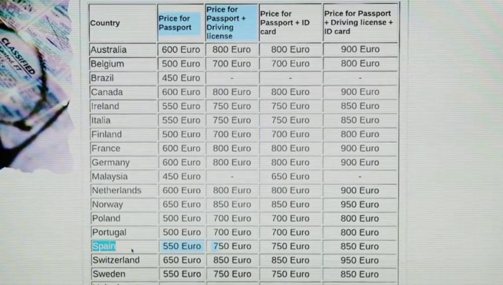 Un DNI falso puede costar apenas 550 euros